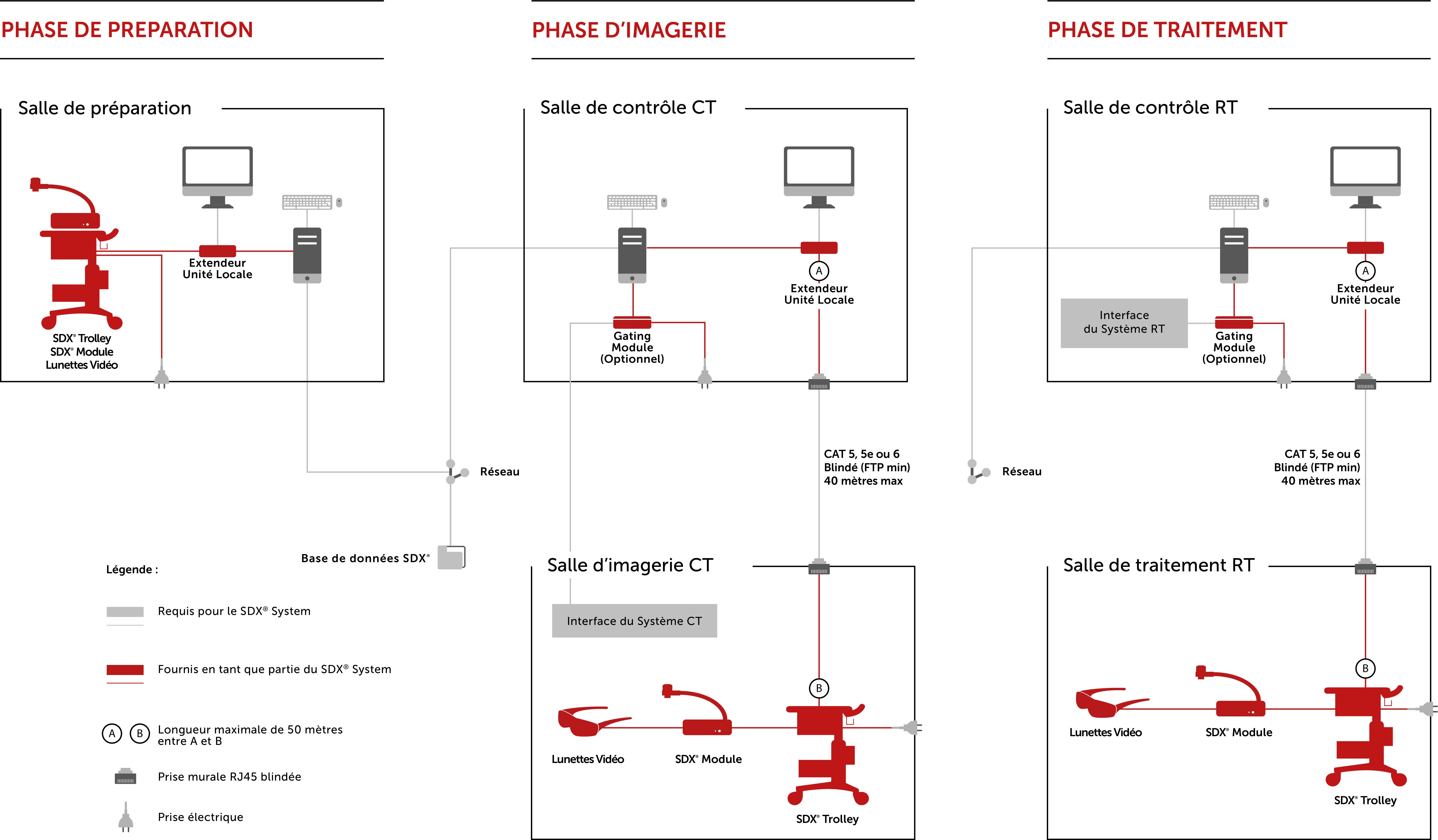 Interconnexion du système SDX